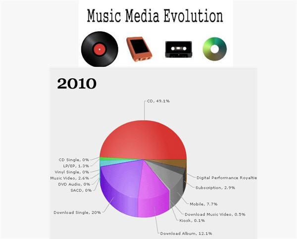 ย้อนเวลา 30 ปีของวงการเพลงถึงวันที่ซีดีเตรียมหายไปจากโลก