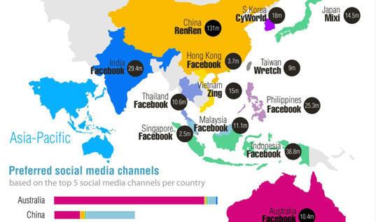 เผยผลสำรวจ Facebook ฮอตทั่วเอเชียตะวันออกเฉียงใต้