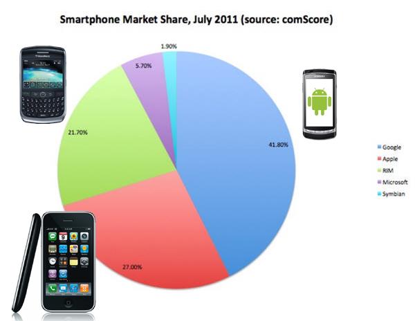 3 ยักษ์ใหญ่ในตลาดสมาร์ทโฟนมะกันคือใครกัน?