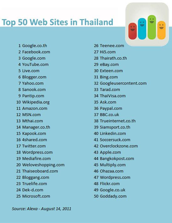 50 เว็บไซต์ที่คนไทยเข้ามากที่สุด – 14 ส.ค. 2554/2011