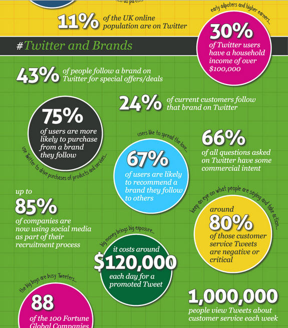 นักการตลาดตะลึง 80% ของคนใช้ทวิตเตอร์มักจะบ่นเรื่องบริการในแง่ลบ!