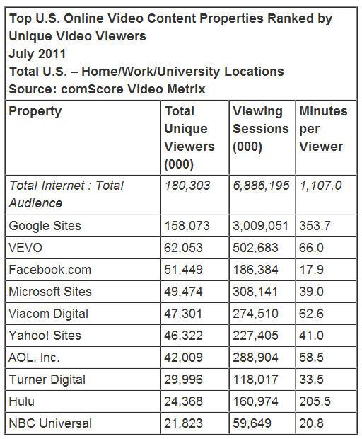 Facebook รั้งตำแหน่งเว็บวิดีโออันดับ 3 ของอเมริกาแล้ว!