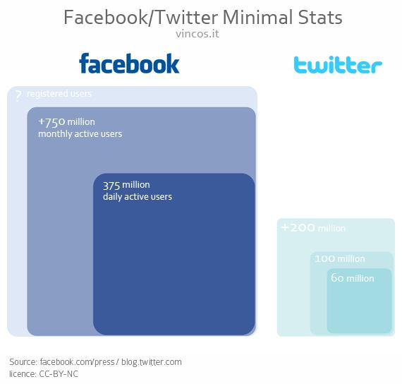 เทียบขนาด Facebook VS Twitter