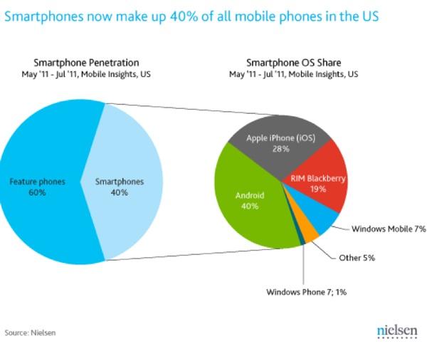 แอนดรอยด์ขึ้นแท่นกินตลาดสมาร์ทโฟนในอเมริกา