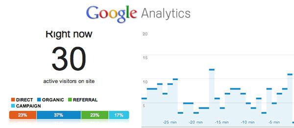 Google Analytic อัปเกรดผลวิเคราะห์แบบเรียลไทม์