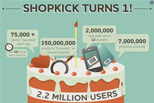 ฉลองครบรอง 1 ปี Shopkick ที่มาพร้อมสถิติสุดหรู!
