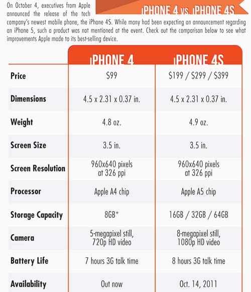 สรุปเทียบสเปค iPhone 4 กับ iPhone 4S