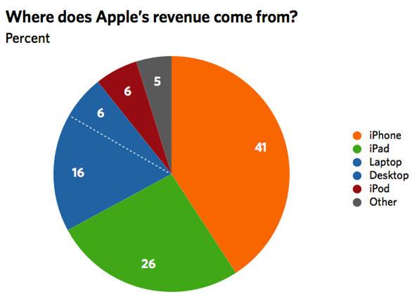 แอปเปิลยิ้มร่าสิ้นปีกำไรอย่างเดียวเหยียบ 2 แสนล้าน!