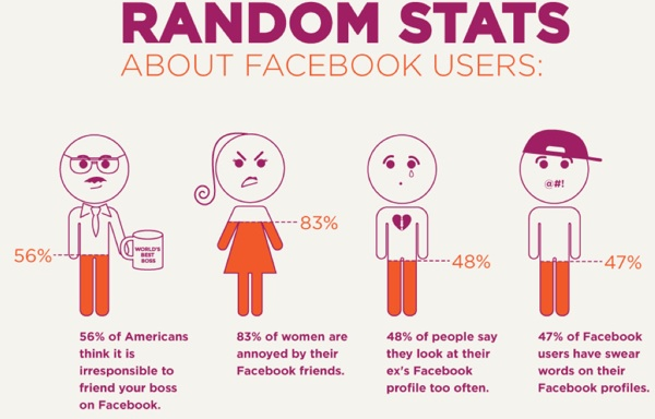 หลายเรื่องของ Facebook ที่คุณไม่เคยรู้