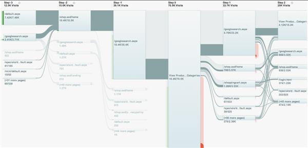 Google Analytics ยิ่งล้ำยิ่งชัดด้วย Flow Visualization