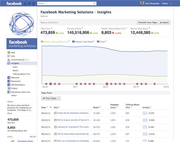 Facebook เปิดตัว Insights โชว์สถิติอย่างละเอียดในหน้าแฟนเพจ