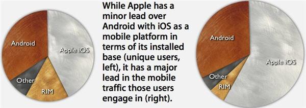 iOS ครองโลกเน็ตบนอุปกรณ์เคลื่อนที่