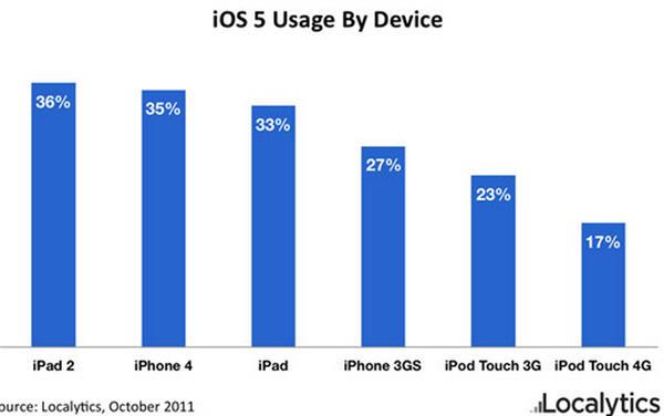 iOS5 ฮิตจัดคนอัปเกรดกันให้รึ่ม!