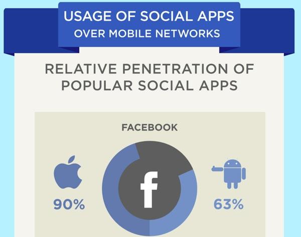 คนใช้ iPhone ติด Facebook อย่างจัด!