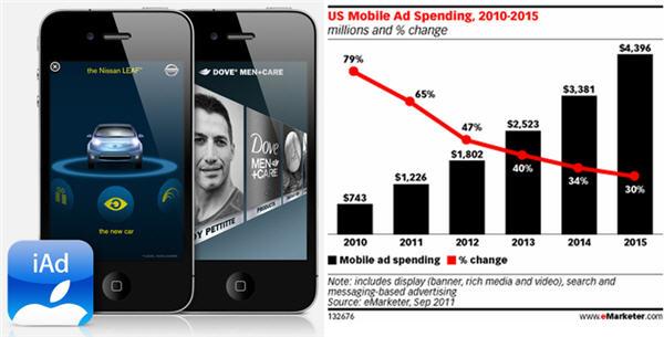 ครั้งแรกที่ยอดลงโฆษณาผ่านมือถือ-แท็ปเบล็ตทะลุ 30,000 ล้านบาท!