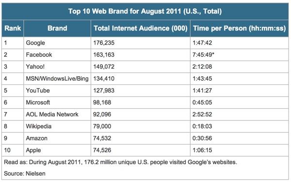คนอเมริกันใช้ Facebook นานกว่า Google!
