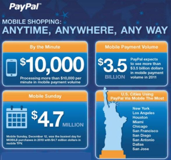 Paypal โชว์ตัวเลขพร้อมรับ Mobile Payment