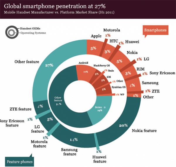 27% ของมือถือบนโลกเป็นสมาร์ทโฟนแล้ว!