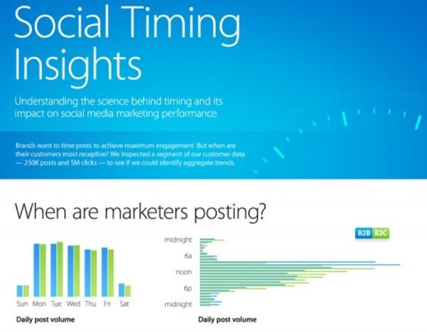 รู้ไหมว่าแบรนด์คุณมี Social Timing ตอนไหน?