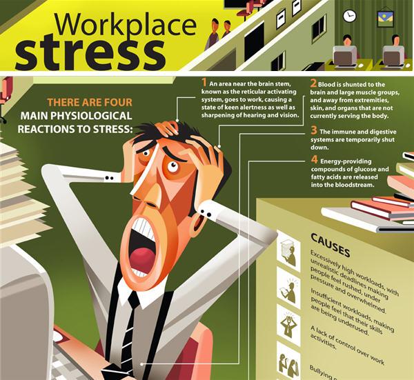 คุณเครียดกับงาน…หรือเปล่า?