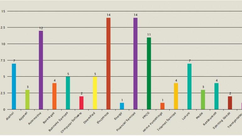 50 สุดยอดแบรนด์ที่มีมูลค่ามากที่สุดของโลก ปี 2011