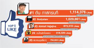 10 อันดับแบรนด์และธุรกิจของไทยบน Social Network 2011