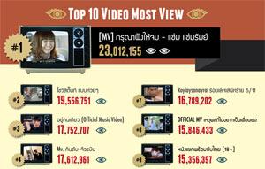 วิดีโอ YouTube ที่คนไทยเข้าชมมากที่สุดในปี 2011