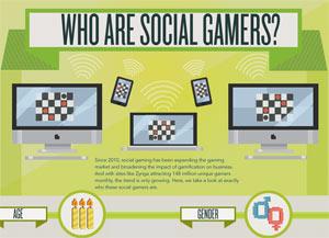 ใครคือ Social Gamers