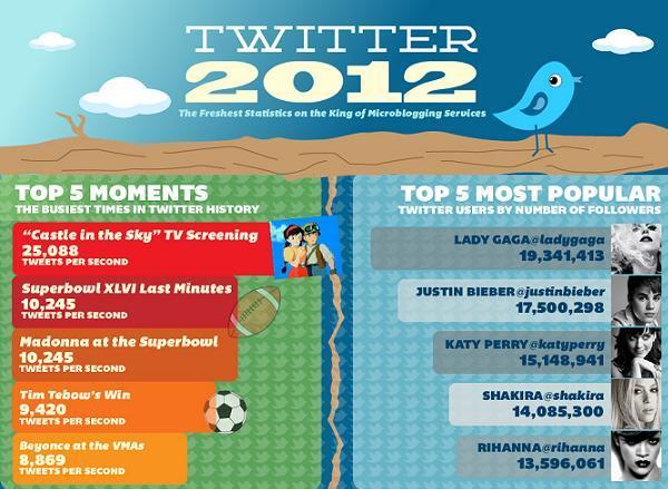 อะไรที่ทำให้คน Retweet ? (infographic)