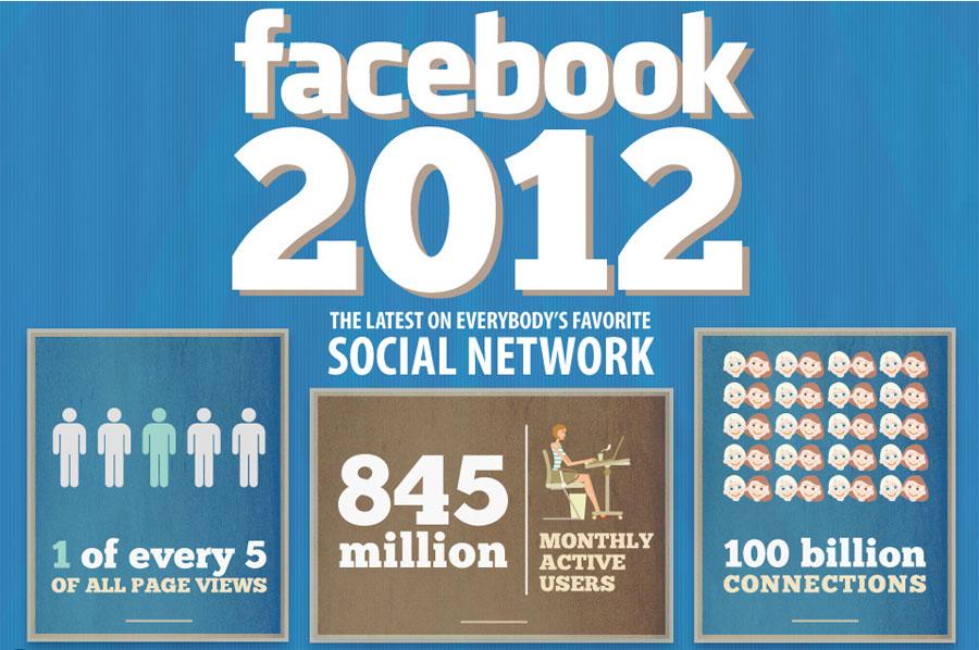 มาอัพเดทตัวเลข Facebook กันหน่อยมั้ย