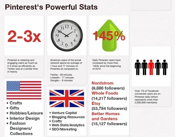 ทุกอย่างที่คุณควรรู้เกี่ยวกับ Pinterest (Infographic)