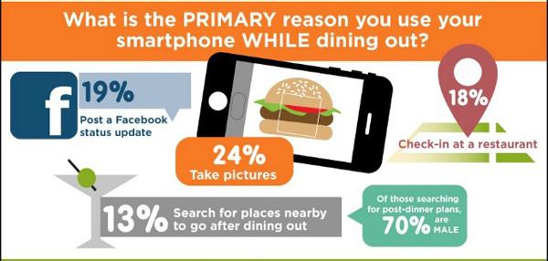 เหตุผลของผู้ใช้สมาร์ทโฟนที่ร้านอาหาร (Infographic)
