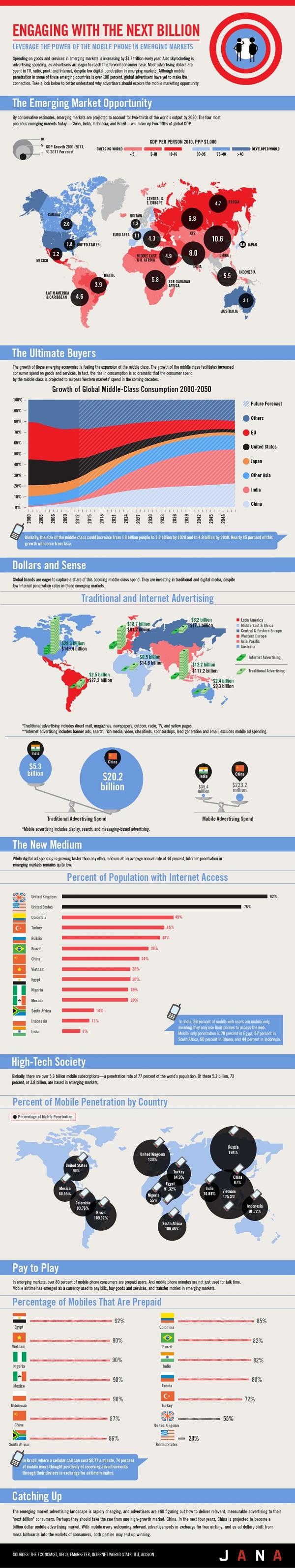 ทำไม Mobile Ads จึงเป็นอนาคตของตลาด Emerging Market? [INFOGRAPHIC]