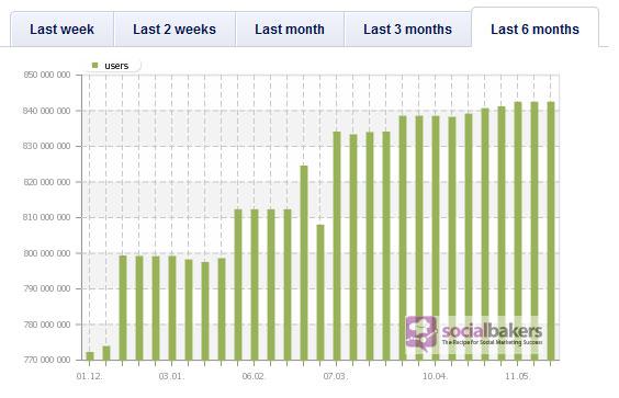อัพเดทตัวเลข Facebook – May 2012