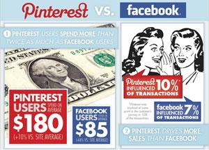 Pinterest กับ Facebook เว็บไหนเพิ่มยอดซื้อสินค้าได้มากกว่ากัน