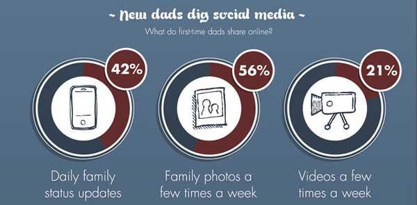 คุณพ่อยุคนี้อัปเดทเรื่องครอบครัวทุกวัน! (Infographic)