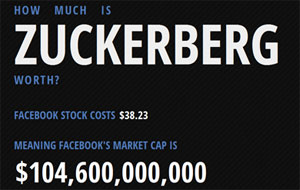 Mark Zuckerberg รวยอย่างไรหลัง Facebook เข้าตลาดหุ้น?