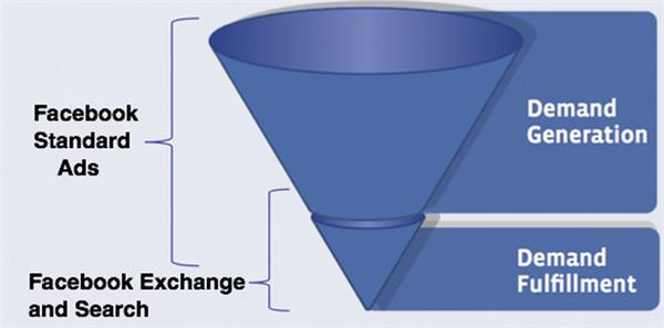 ใหม่! Facebook Exchange ระบบประมูลและลงโฆษณาแบบเรียลไทม์