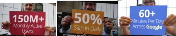 ผู้ใช้ Google+ ทะลุ 250 ล้านคน