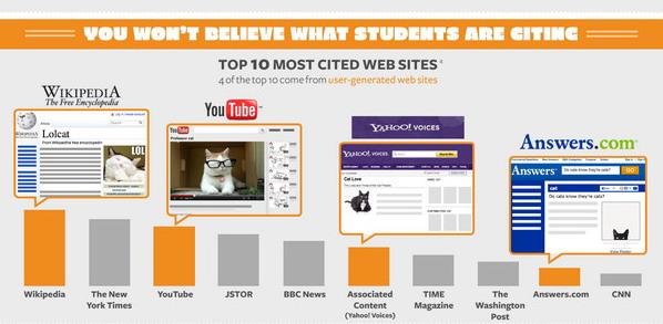 """ตามไปดู เว็บไซต์ไหนถูก""""อ้างอิง""""มากที่สุด (Infographic)"""