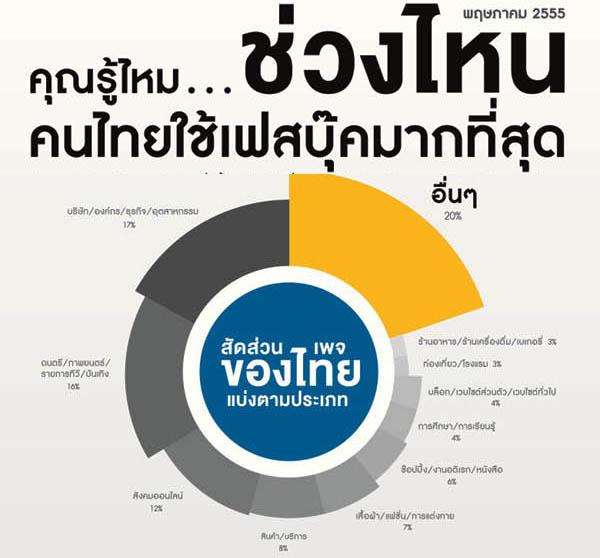 คนไทยใช้เฟซบุ๊ควันเวลาไหนกันบ้าง ?