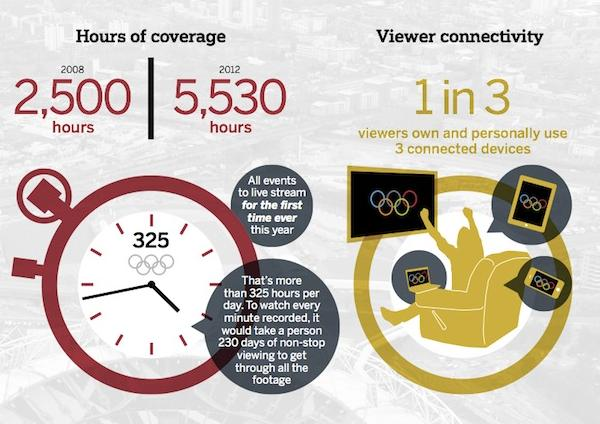 Mobile-Social จะครองแชมป์ Olympics 2012 อย่างไร? [INFOGRAPHIC]