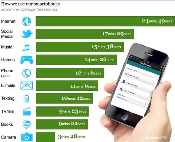 ผลวิจัยชี้คนใช้สมาร์ทโฟนโทรศัพท์น้อยลง!