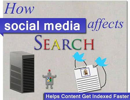 social media ช่วย SEO ได้อย่างไร ?