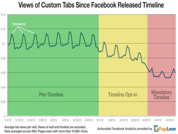 """หมดยุค """"Facebook Tab"""" …เพราะ Timeline"""