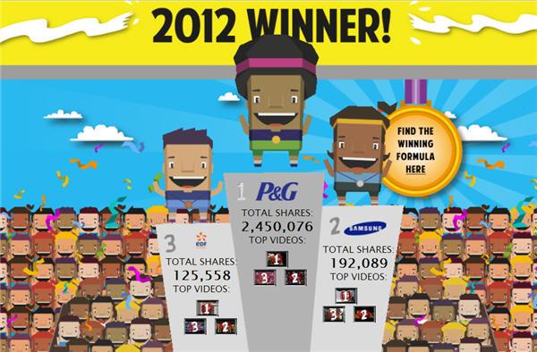 P&G ครองแชมป์สุดยอดแบรนด์ไวรัลแห่งโอลิมปิก