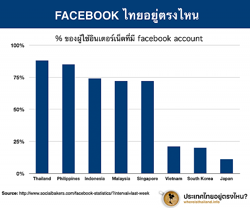 ชาวเน็ตไทยใช้เฟซบุ๊คถึง 88 %