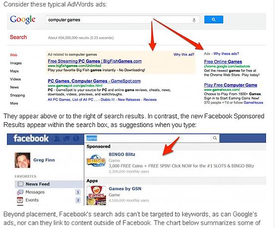 ชี้จุดต่าง โฆษณา Facebook Search กับ Google Adwords