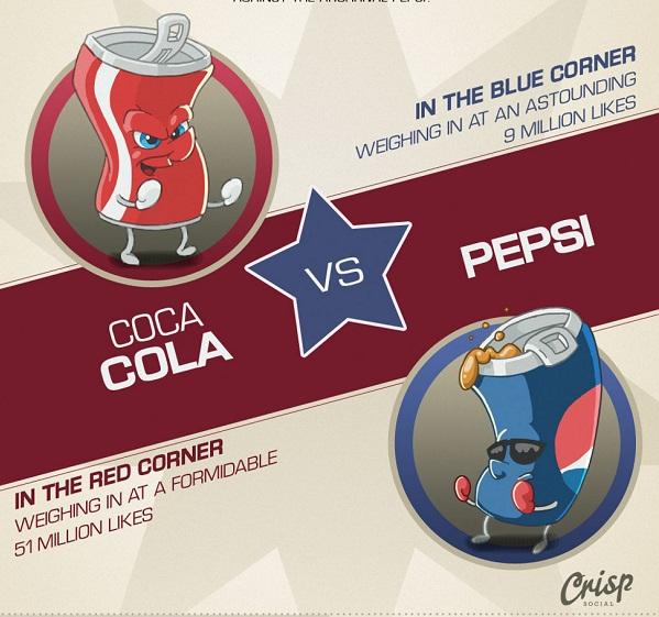 ศึกโซเชียลน้ำดำ : Coca-Cola vs. Pepsi ใครพ่ายใครชนะ? [INFOGRAPHIC]