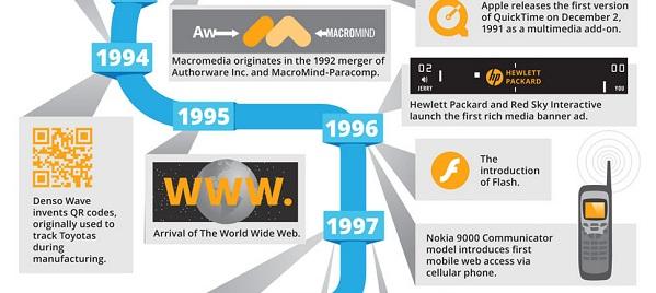 พัฒนาการของ Digital Advertising [INFOGRAPHIC]